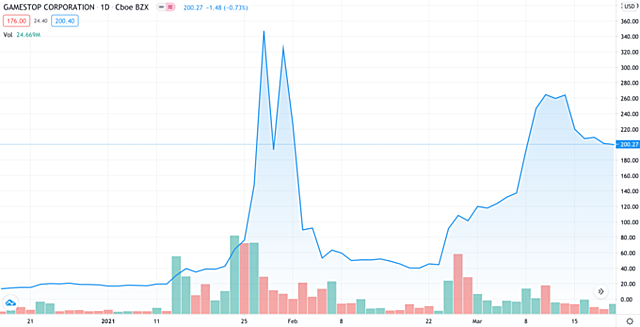 Diễn biến cổ phiếu GameStop từ đầu năm nay. Ảnh: Trading View.