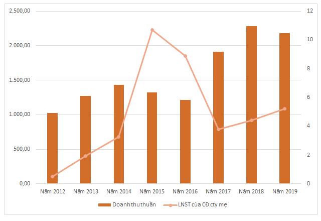 KQKD của HFC 8 năm qua. Đơn vị: tỷ đồng.