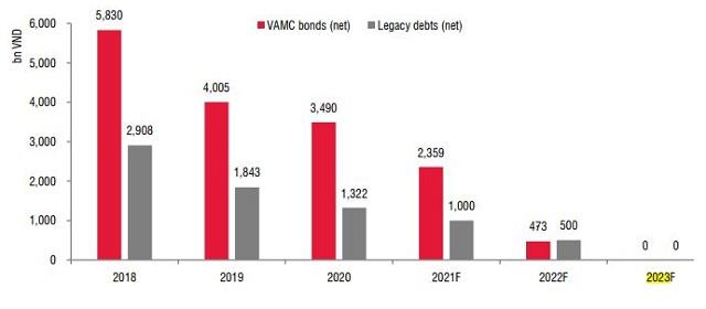 Số dư trái phiếu VAMC và tài sản tồn đọng của SHB. Nguồn: SSI Research.