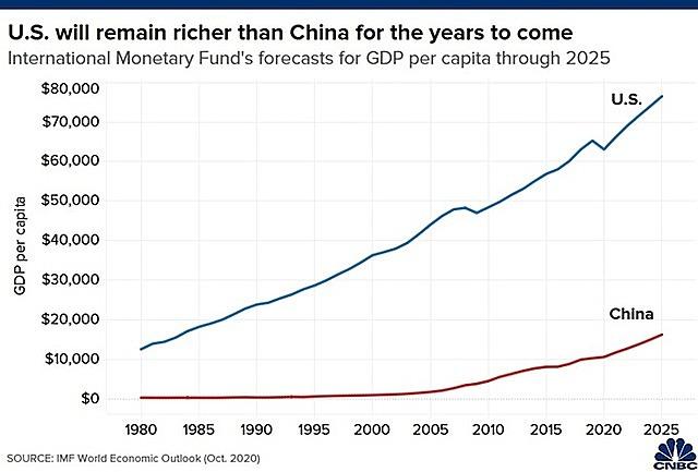 GDP bình quân của Mỹ và Trung Quốc đến năm 2025 theo dự báo của IMF.
