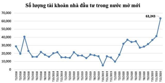 Sự tham gia kỷ lục của NĐT F0 cho thấy sự dịch chuyển mạnh dòng vốn sang TTCK.