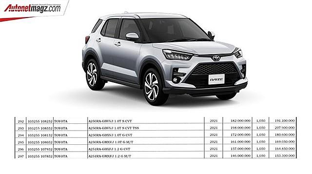Giá tính thuế được đăng ký cho Toyota Raize ở Indonesia.