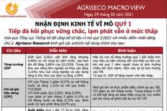 Agriseco: Vĩ mô quý I/2021 - Tiếp đà hồi phục vững chắc, lạm phát vẫn ở mức thấp