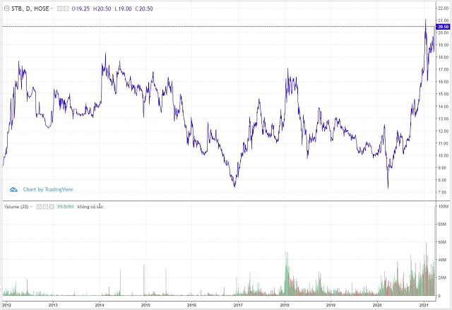 Diễn biến cổ phiếu STB từ năm 2012. Ảnh: Trading View.