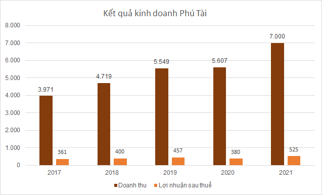 phu-tai-2021-7768-1617177874.png