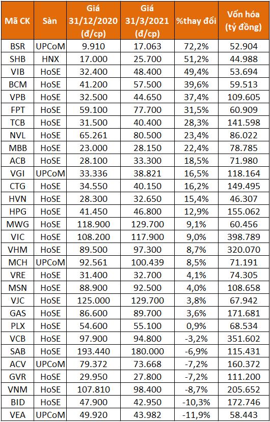 Biến động của 30 cổ phiếu vốn hóa lớn nhất thị trường chứng khoán.