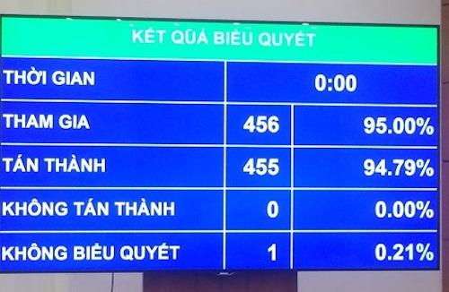 455/456 đại biểu Quốc hội biểu quyết tán thành.