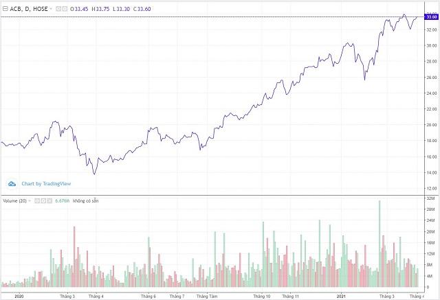 Diễn biến cổ phiếu ACB hơn 1 năm qua. Ảnh: Trading view.