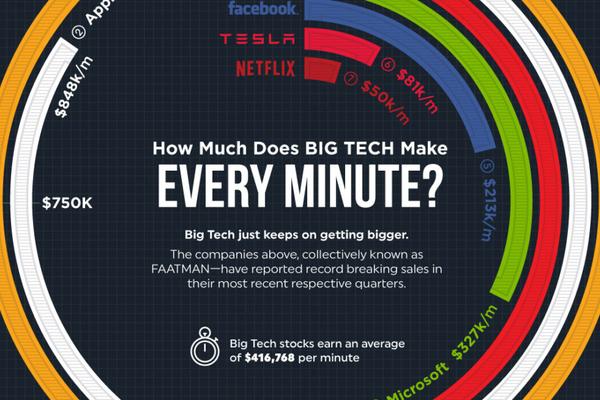 Giới Big Tech kiếm được bao nhiêu tiền mỗi phút?