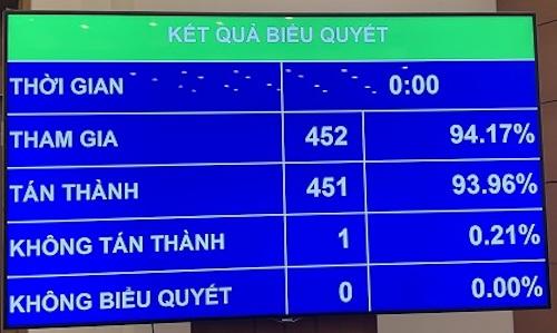451/452 đại biểu Quốc hội biểu quyết thông qua việc miễn nhiệm Phó Chủ tịch nước Đặng Thị Ngọc Thịnh. Ảnh: Báo Chính phủ.