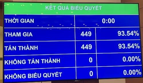 449/449 đại biểu Quốc hội biểu quyết thông qua việc miễn nhiệm Tổng Thư ký Quốc hội.
