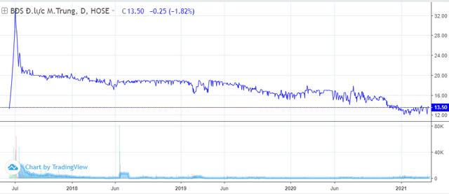 Diễn biến giá cổ phiếu LEC. Nguồn: Tradingview.