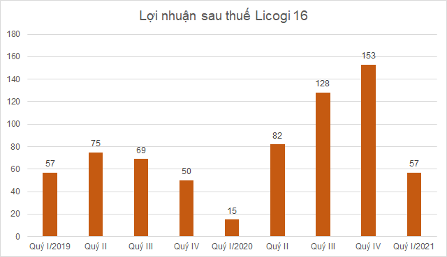 licogi-16-loi-nhuan-7139-1617770943.png