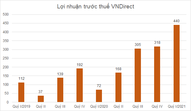 loi-nhuan-vnd-2712-1617770943.png