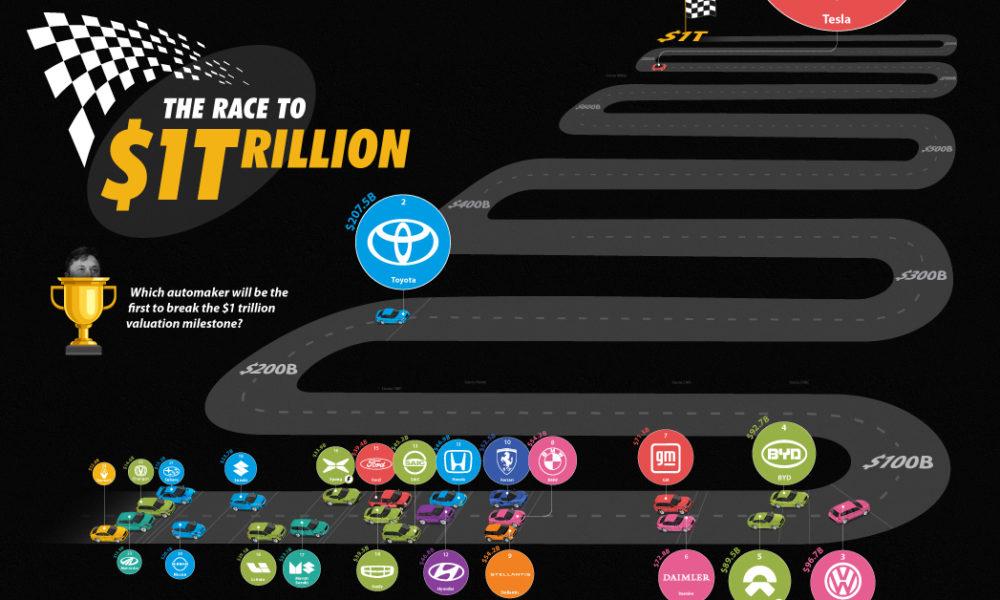 'Cuộc đua nghìn tỷ đô' của ngành ôtô
