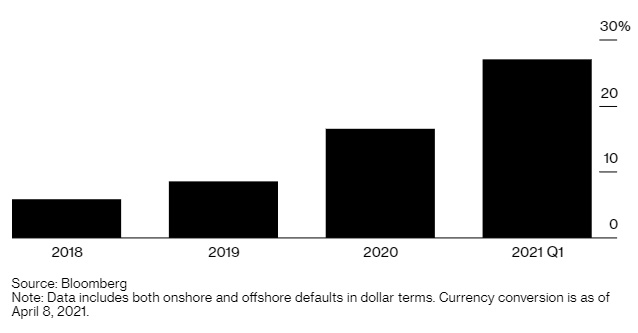 Các công ty bất động sản Trung Quốc chiếm 27% trong tổng số 15,1 tỷ USD trái phiếu doanh nghiệp phát hành trong và ngoài nước vỡ nợ kỷ lục trong quý I.