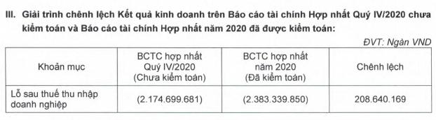 HAGL vẫn tăng kịch trần dù lỗ lũy kế sau kiểm toán tăng thêm hơn 1.200 tỷ đồng - Ảnh 1.