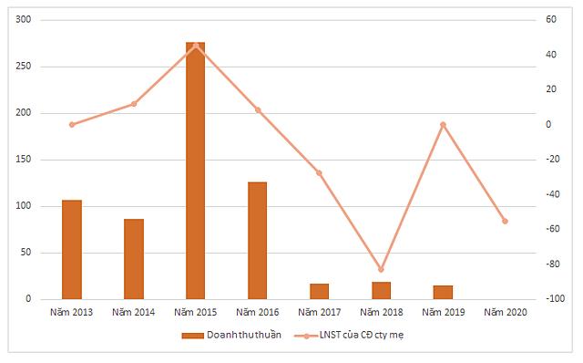 Kết quả kinh doanh của Khoáng sản Á Cường 7 năm qua. Đơn vị: tỷ đồng.