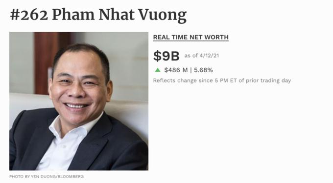 Ông Phạm Nhật Vượng có thể vào Top 50 người giàu nhất thế giới