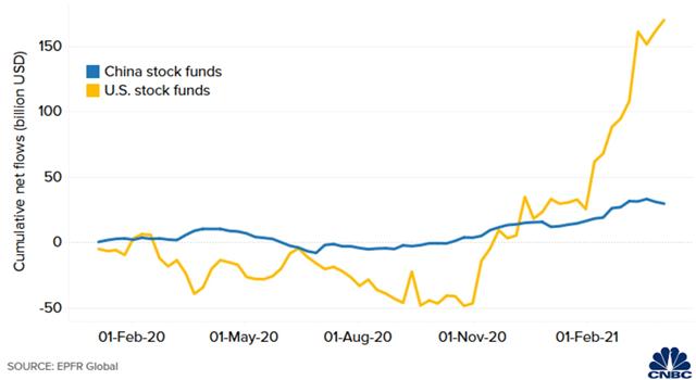 Diễn biến dòng vốn ròng vào các quỹ đầu tư chứng khoán Mỹ và Trung Quốc từ đầu năm 2020.