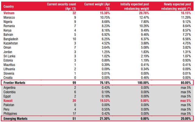 Tỷ trọng ước tính của các quốc gia sau khi tái cơ cấu