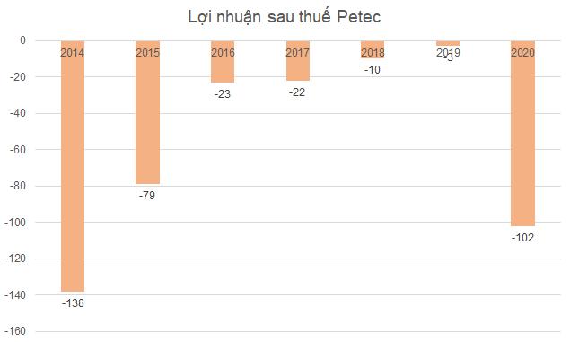 petec-kinh-doanh-2315-1618366320.png