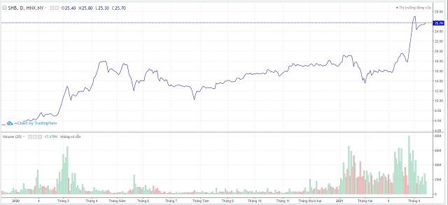 Diễn biến thị giá cổ phiếu SHB từ đầu năm 2020. Ảnh: Trading View.