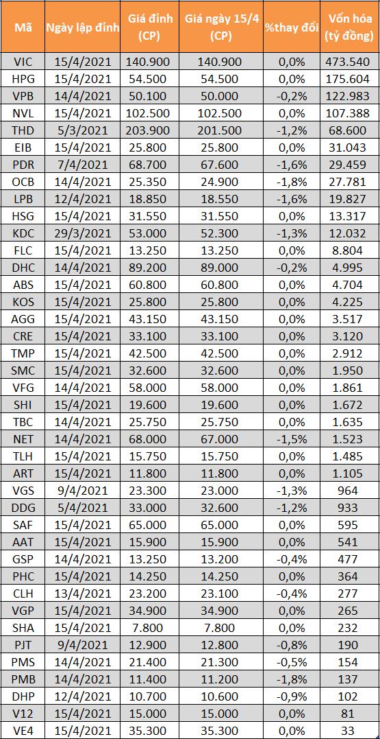 40 cổ phiếu đang giao dịch ở vùng đỉnh lịch sử.