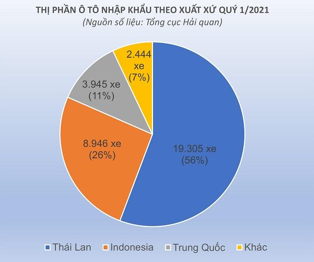 thi-phan-o-to-nhap-khau-theo-x-8539-5569