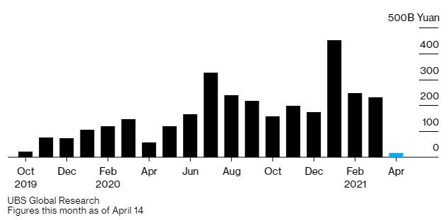 Tháng 4 đang trên đà là tháng tệ nhất đối với các quỹ tương hỗ tại Trung Quốc kể từ tháng 10/2019.