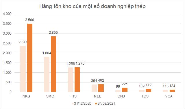ton-kho-thep-quyi-5486-1618893554.png