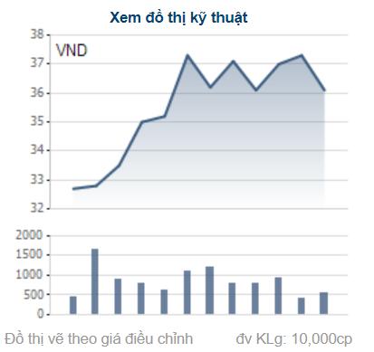 Diễn biến giao dịch cổ phiếu VND. Nguồn: Cafef.