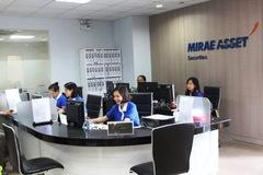 Chứng khoán Mirae Asset Việt Nam: Tỷ lệ cho vay margin/vốn chủ sở hữu cuối quý I đạt 176%