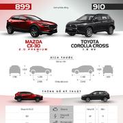 Mazda CX-30 hay Toyota Corolla Cross - cuộc chiến crossover lỡ cỡ