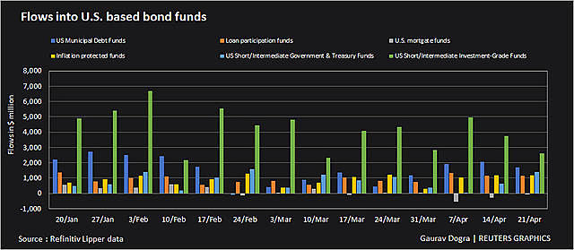 flows-into-bond-funds-16192343-2658-9757