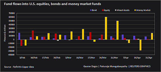 flows-into-us-funds-1619234150-4803-1619