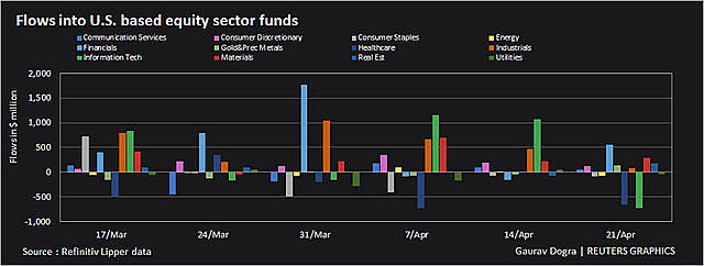 flows-into-us-sector-funds-161-6064-4166