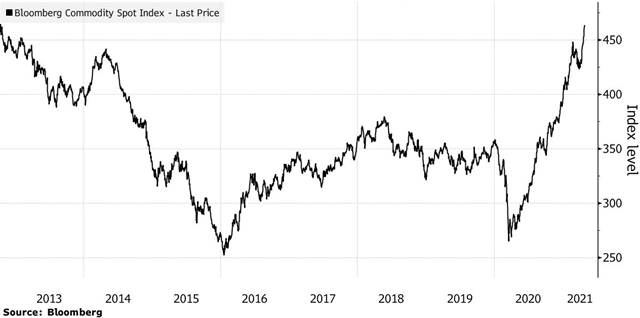 Diễn biến chỉ số Chỉ số Bloomberg Commodity Spot.