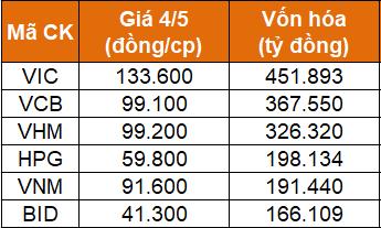 5 cổ phiếu vốn hóa lớn nhât TTCK Việt Nam.