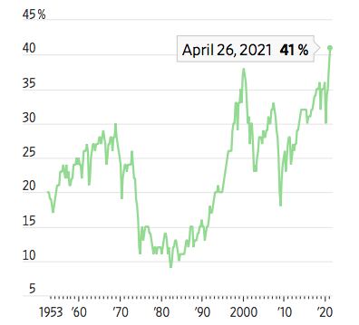 Tỷ lệ phân bổ tài sản tài chính vào cổ phiếu của các hộ gia đình Mỹ. Nguồn: JPMorgan.