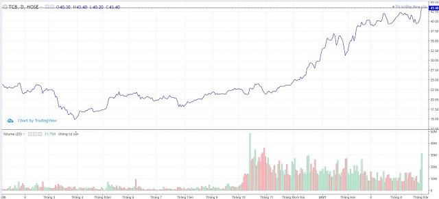 Diễn biến cổ phiếu TCB hơn một năm qua. Ảnh: Trading View.