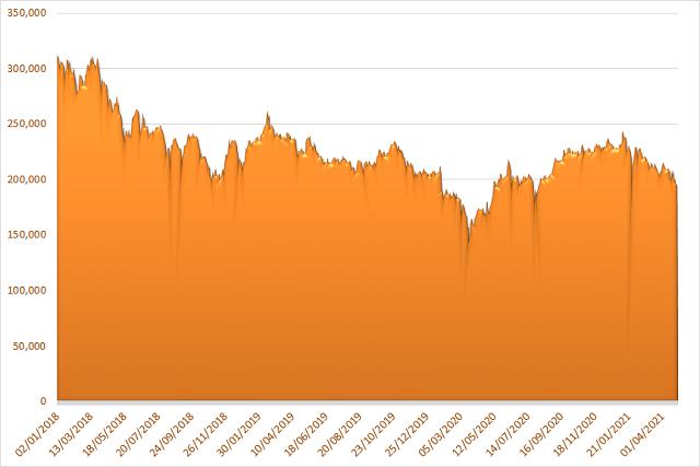 Diễn biến vốn hóa của VNM từ năm 2018. Đơn vị: tỷ đồng.