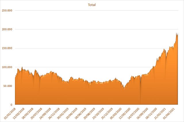 Diễn biến vốn hóa của HPG từ năm 2018. Đơn vị: tỷ đồng.