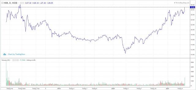 Diễn biến cổ phiếu HDB từ khi lên sàn. Ảnh: TradingView.