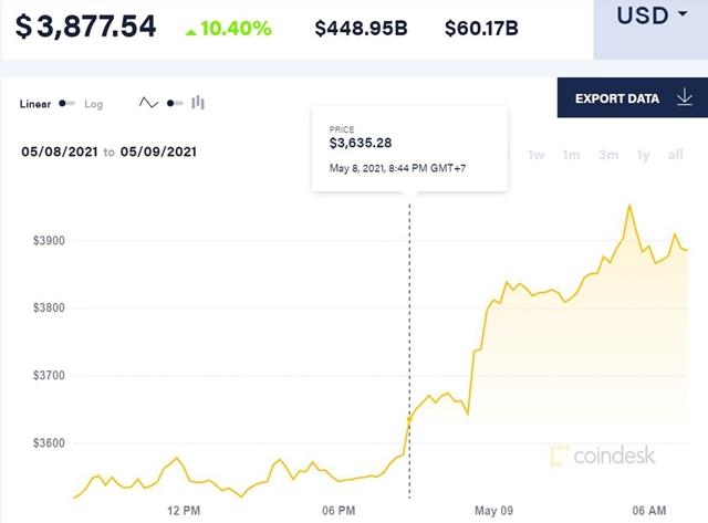 Giá Ether tăng hơn 300% tính từ đầu năm nay. Ảnh: CoinDesk.