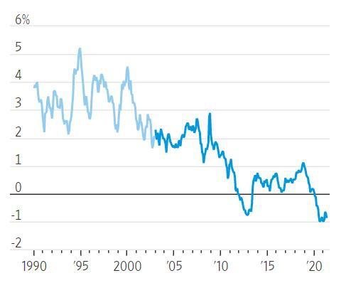 Lợi suất trái phiếu chính phủ Mỹ đang giảm xuống mức âm. Ảnh: WSJ.