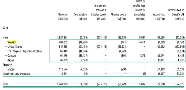 Doanh thu tại các thị trường của Kech Seng (2019)