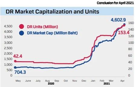 Nhà đầu tư Thái Lan đổ mạnh tiền vào VFMVN30 ETF