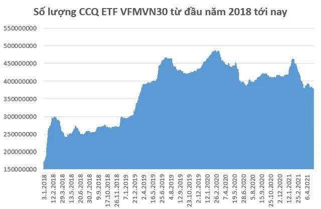 Nhà đầu tư có xu hướng rút khỏi VFMVN30 ETF trong thời gian gần đây