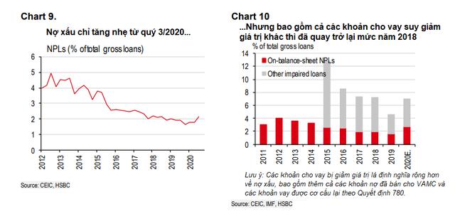 HSBC: Đến lúc cần đánh giá lại sức khỏe ngành ngân hàng Việt Nam - Ảnh 1.